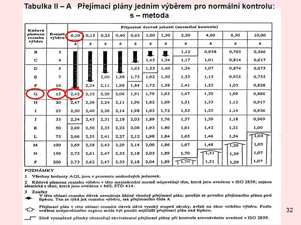 Tabulka II – A Přejímací plány jedním výběrem pro normální kontrolu: