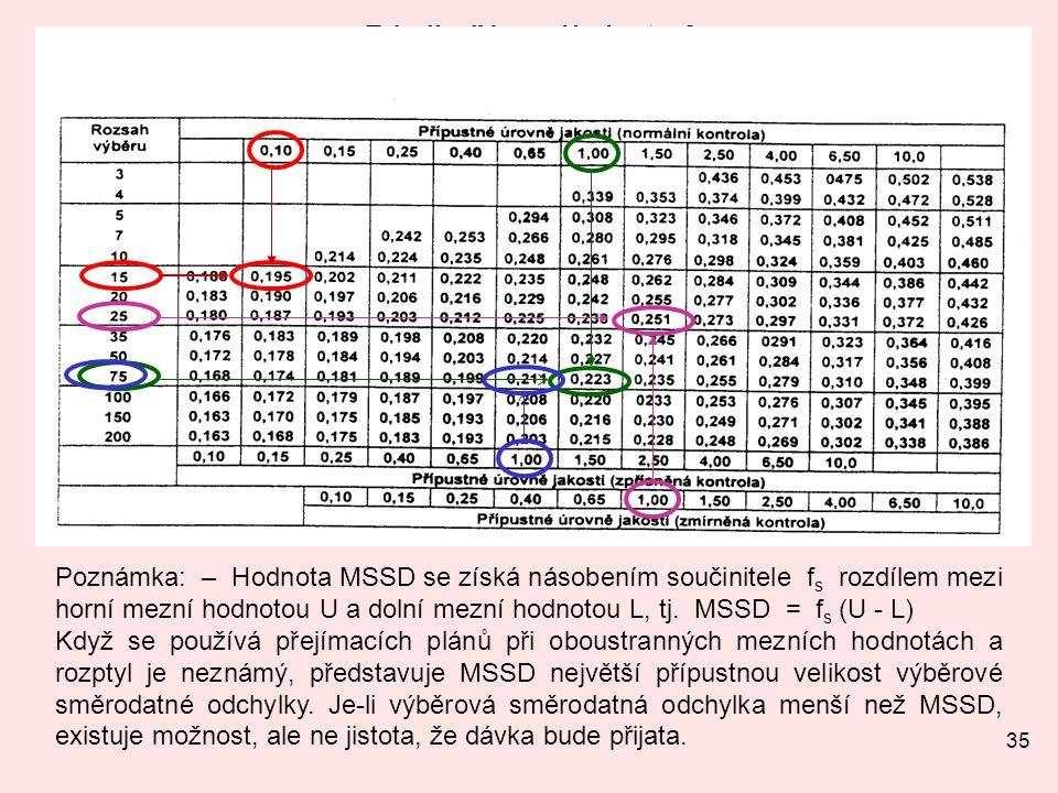 Tabulka IV-s – Hodnoty fs