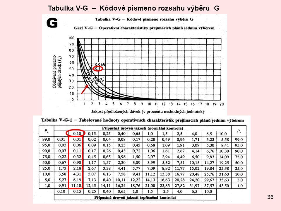 Tabulka V-G – Kódové písmeno rozsahu výběru G