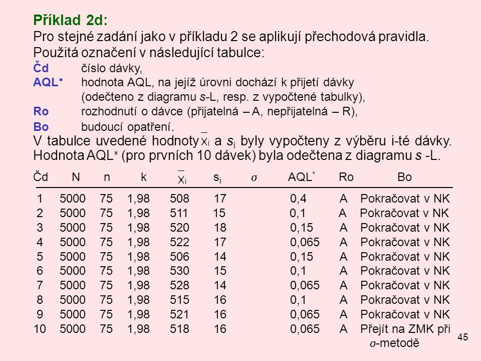 Příklad 2d: Pro stejné zadání jako v příkladu 2 se aplikují přechodová pravidla. Použitá označení v následující tabulce: