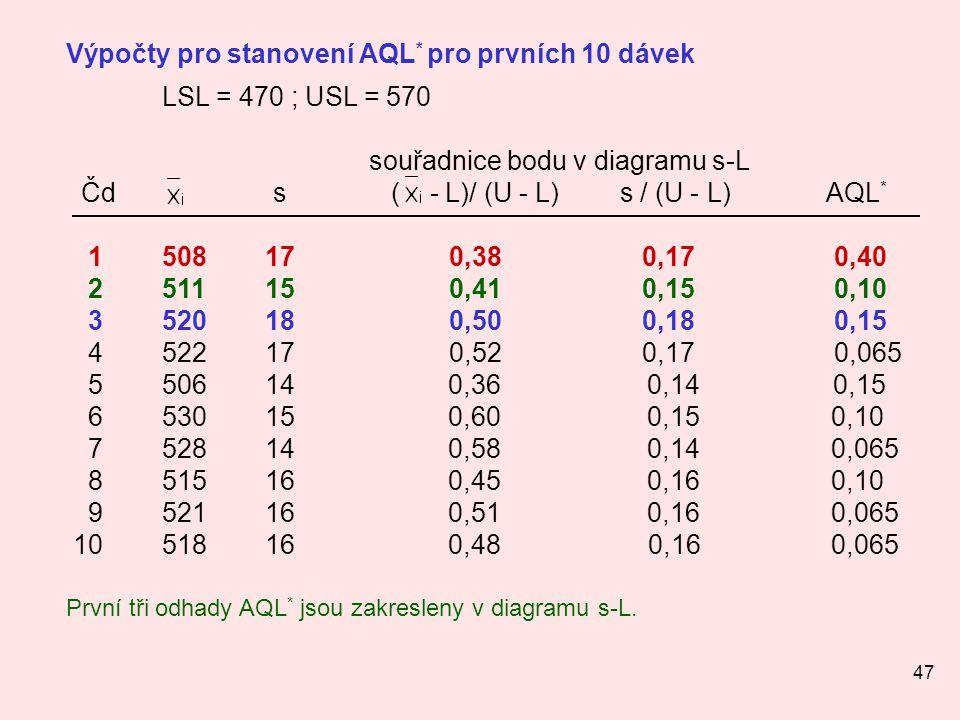 Čd s ( - L)/ (U - L) s / (U - L) AQL*