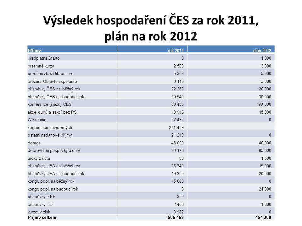 Výsledek hospodaření ČES za rok 2011, plán na rok 2012
