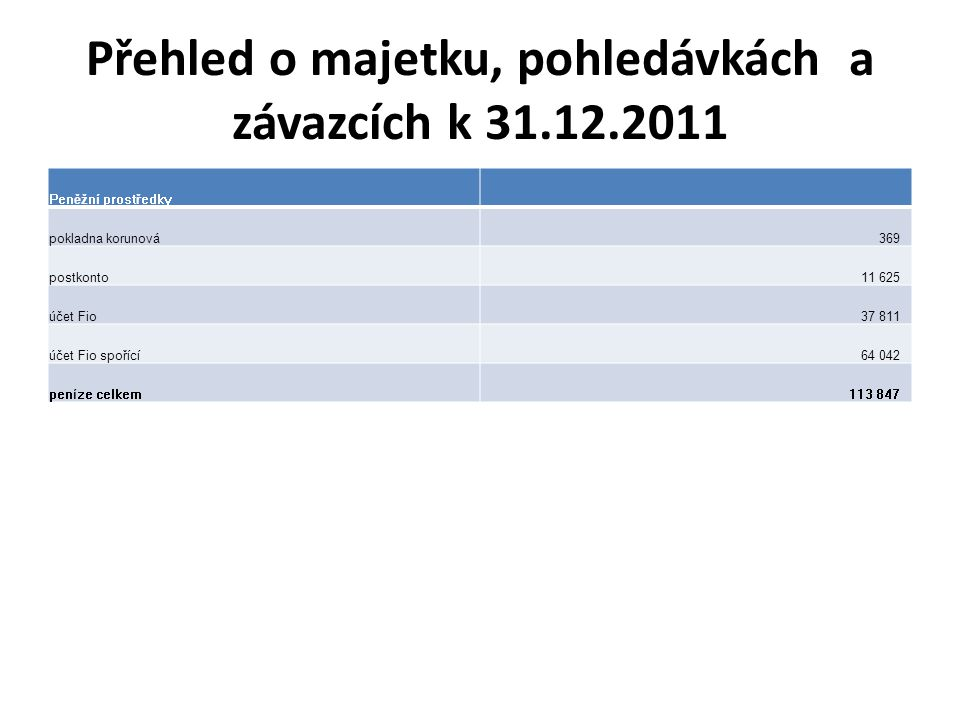 Přehled o majetku, pohledávkách a závazcích k 31.12.2011