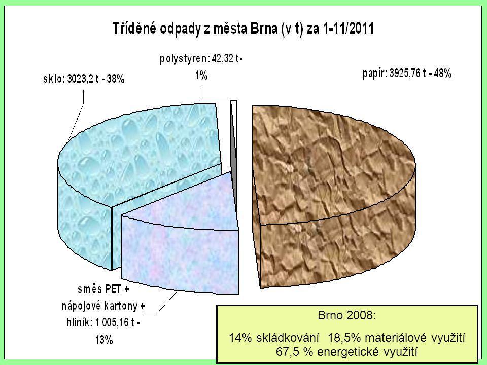 14% skládkování 18,5% materiálové využití 67,5 % energetické využití