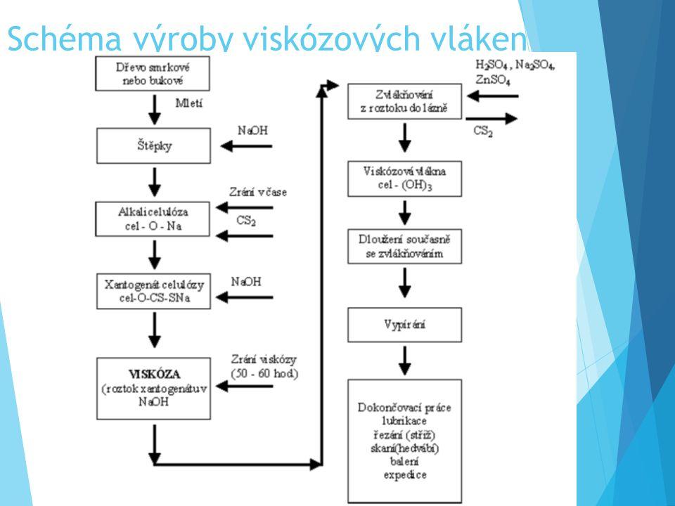 Schéma výroby viskózových vláken