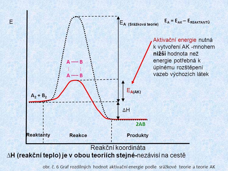 ∆H (reakční teplo) je v obou teoriích stejné-nezávisí na cestě