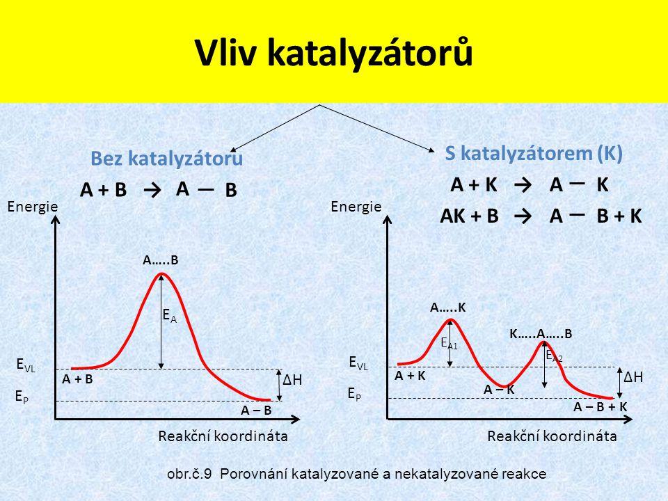 Vliv katalyzátorů A + B → A B A + K K AK + B B + K Bez katalyzátoru