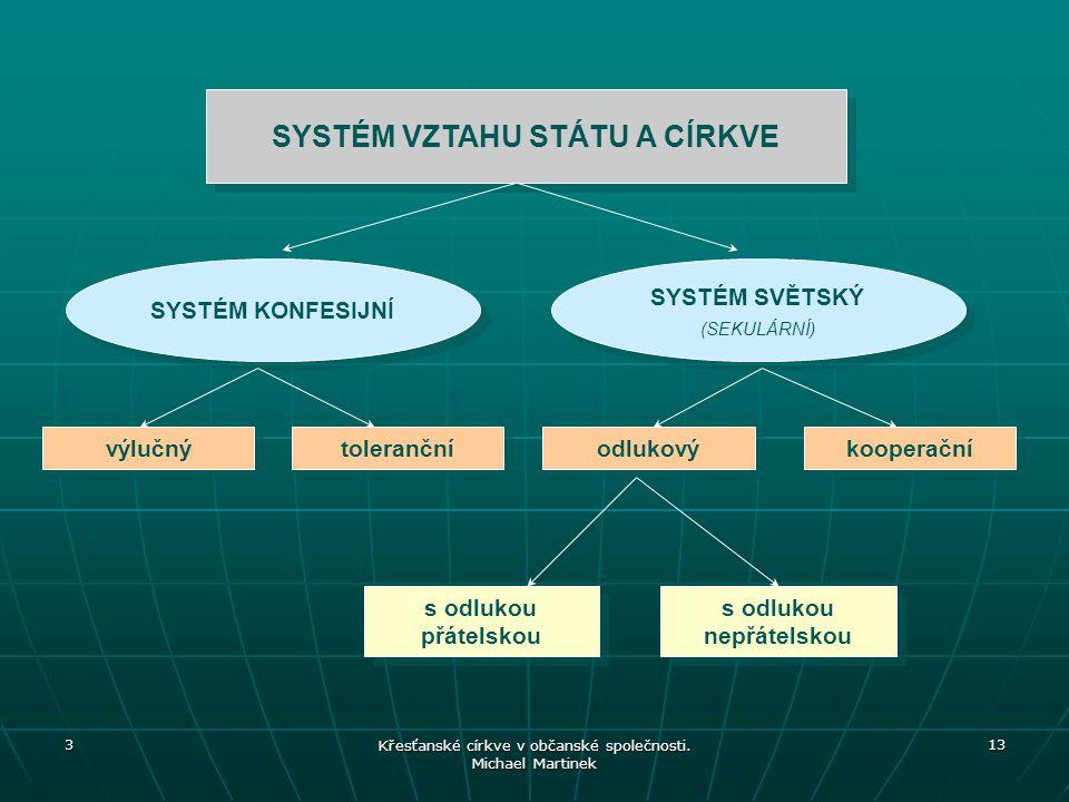 SYSTÉM VZTAHU STÁTU A CÍRKVE