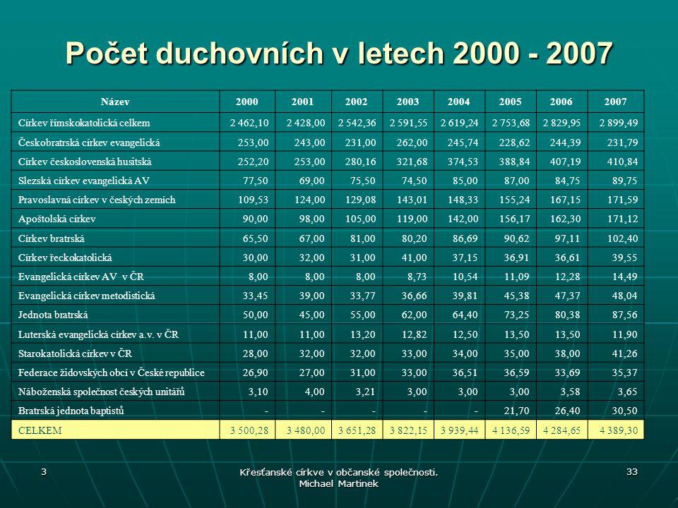 Počet duchovních v letech 2000 - 2007