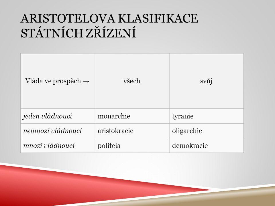 Aristotelova klasifikace státních zřízení