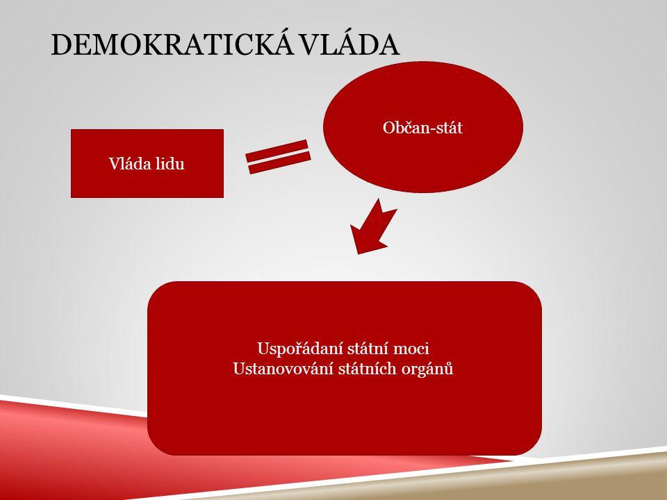 Demokratická vláda Občan-stát Vláda lidu Uspořádaní státní moci