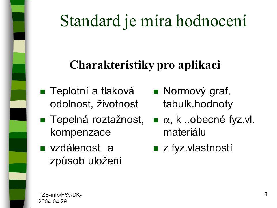 Standard je míra hodnocení