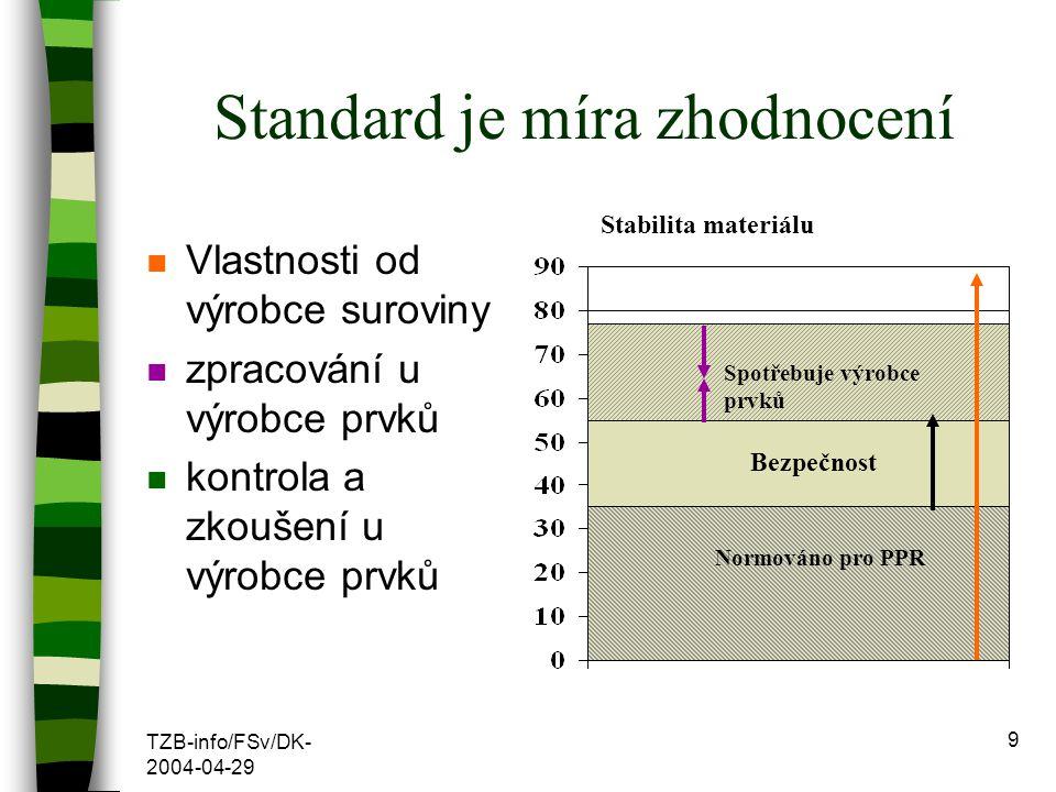 Standard je míra zhodnocení