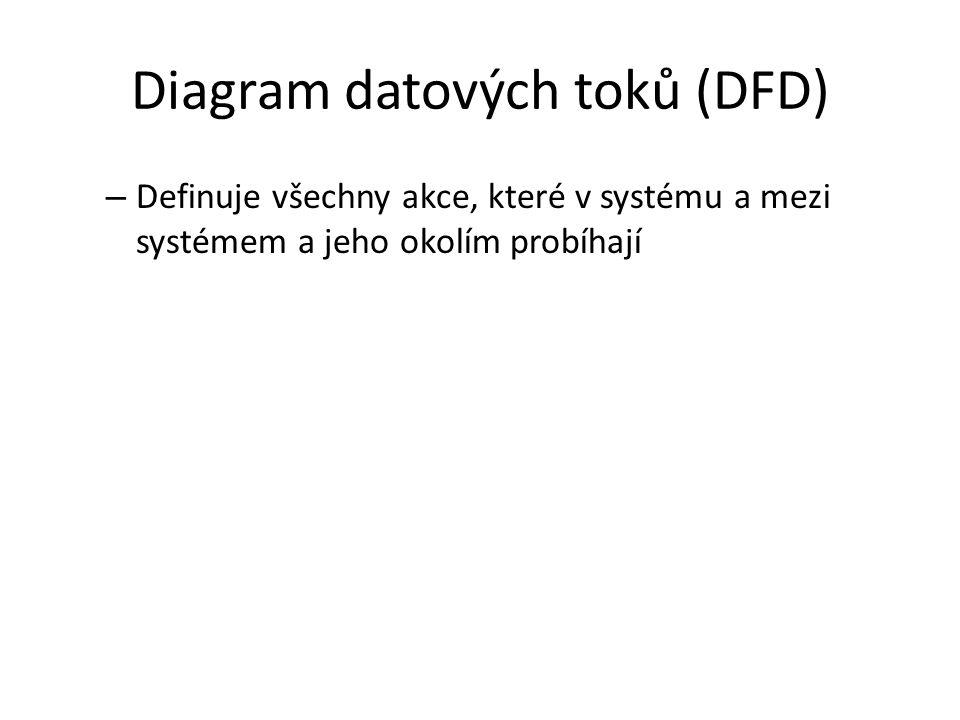 Diagram datových toků (DFD)