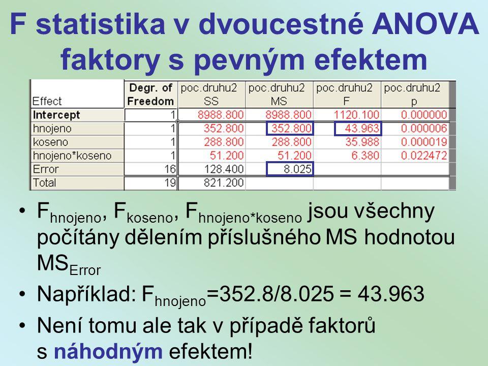 F statistika v dvoucestné ANOVA faktory s pevným efektem