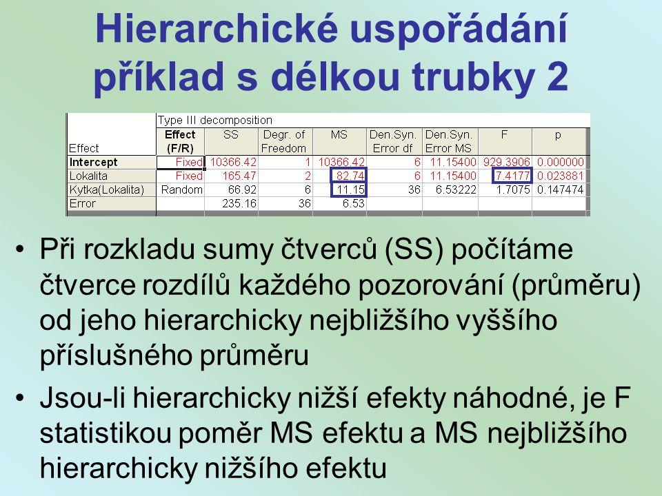 Hierarchické uspořádání příklad s délkou trubky 2