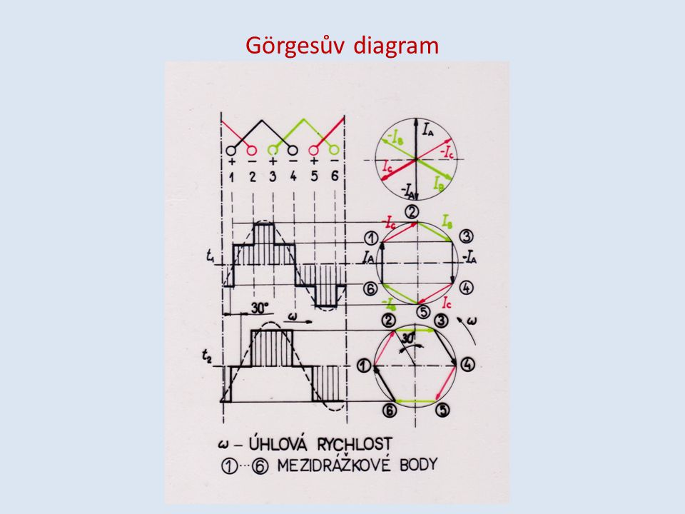 Görgesův diagram