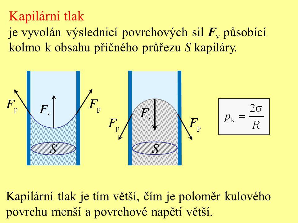 Kapilární tlak S S je vyvolán výslednicí povrchových sil Fv působící