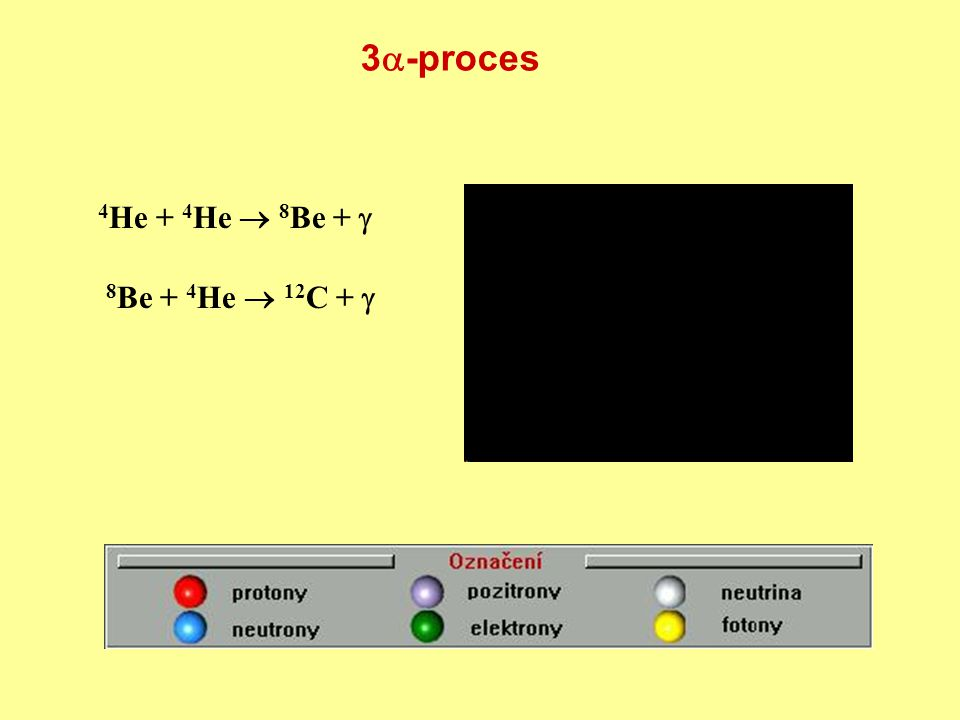 3-proces 4He + 4He  8Be +  8Be + 4He  12C + 
