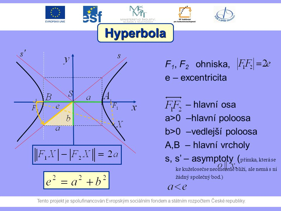 Hyperbola F1, F2 ohniska, e – excentricita – hlavní osa