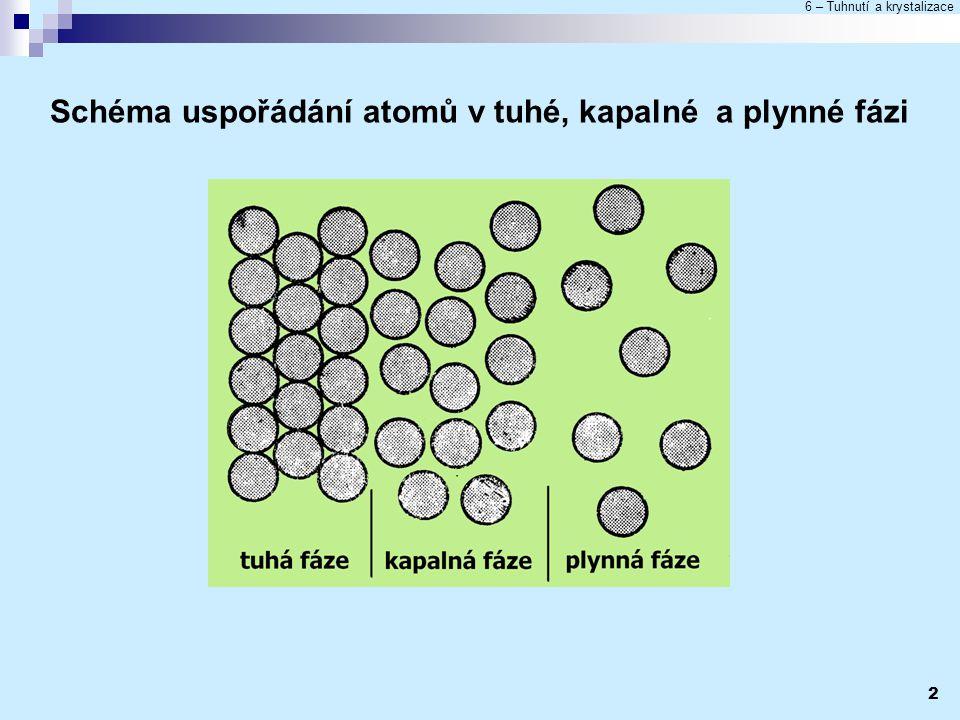 Schéma uspořádání atomů v tuhé, kapalné a plynné fázi