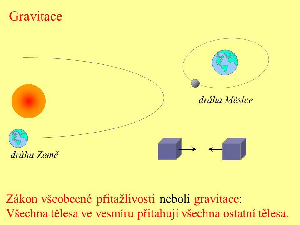 Gravitace Zákon všeobecné přitažlivosti neboli gravitace: