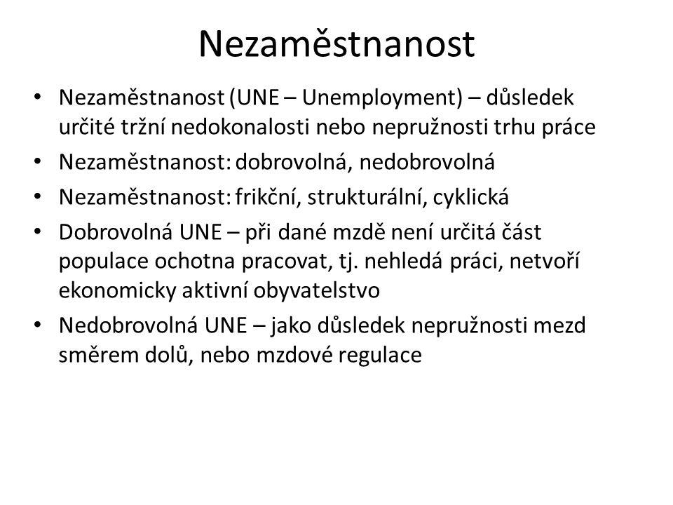 Nezaměstnanost Nezaměstnanost (UNE – Unemployment) – důsledek určité tržní nedokonalosti nebo nepružnosti trhu práce.
