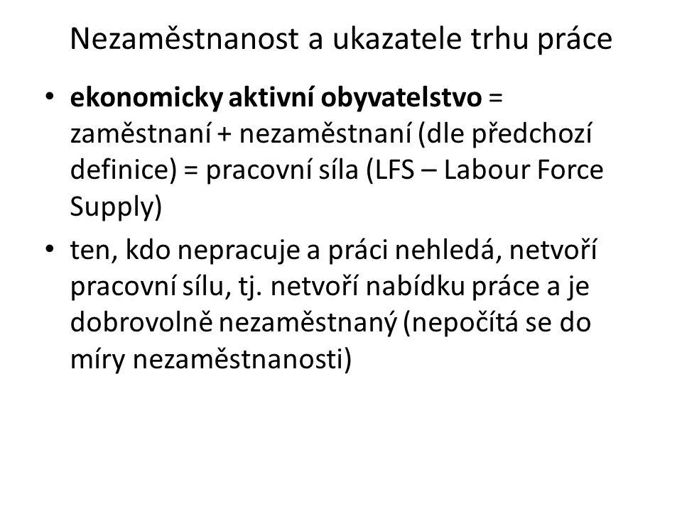 Nezaměstnanost a ukazatele trhu práce