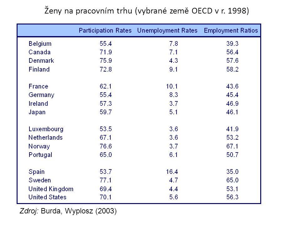 Ženy na pracovním trhu (vybrané země OECD v r. 1998)
