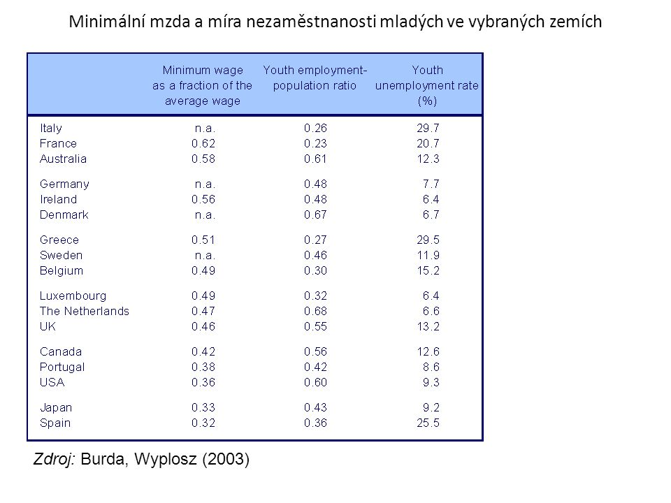 Minimální mzda a míra nezaměstnanosti mladých ve vybraných zemích