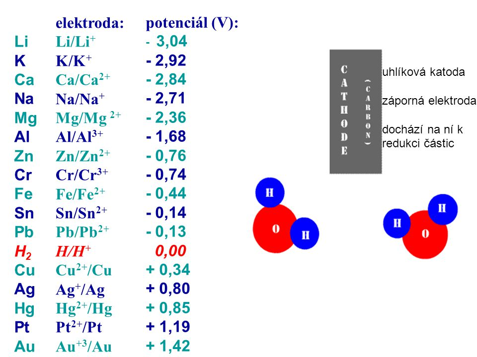elektroda: Li/Li+ K/K+ Ca/Ca2+ Na/Na+ Mg/Mg 2+ Al/Al3+ Zn/Zn2+ Cr/Cr3+