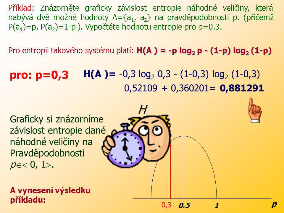 pro: p=0,3 H(A )= -0,3 log2 0,3 - (1-0,3) log2 (1-0,3)