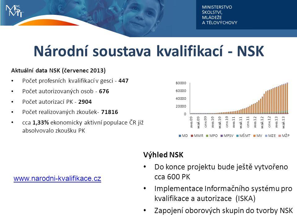 Národní soustava kvalifikací - NSK
