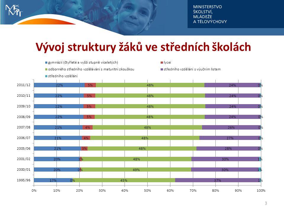 Vývoj struktury žáků ve středních školách