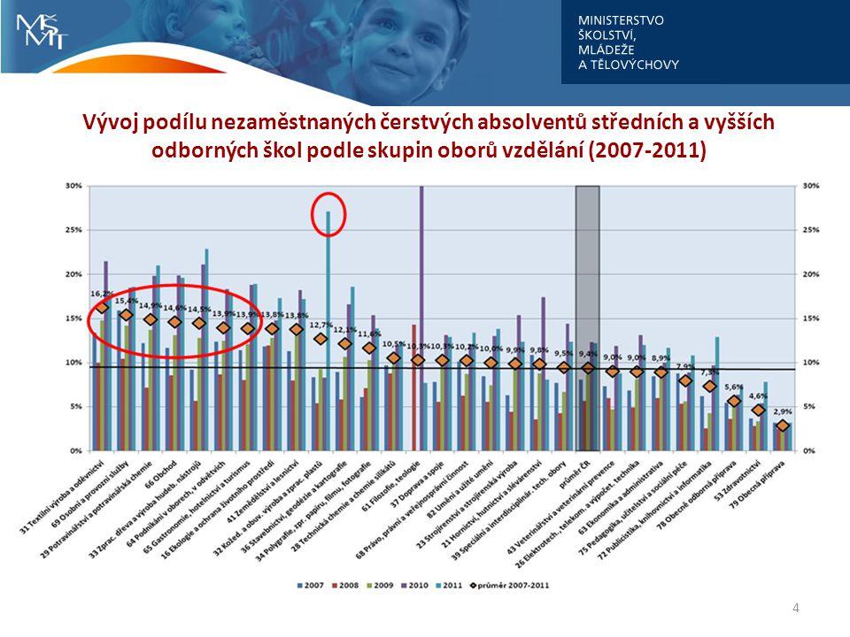 Vývoj podílu nezaměstnaných čerstvých absolventů středních a vyšších odborných škol podle skupin oborů vzdělání (2007-2011)