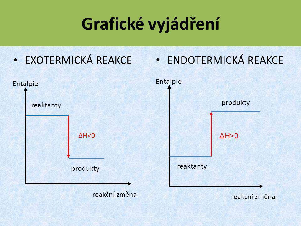 Grafické vyjádření EXOTERMICKÁ REAKCE ENDOTERMICKÁ REAKCE Entalpie