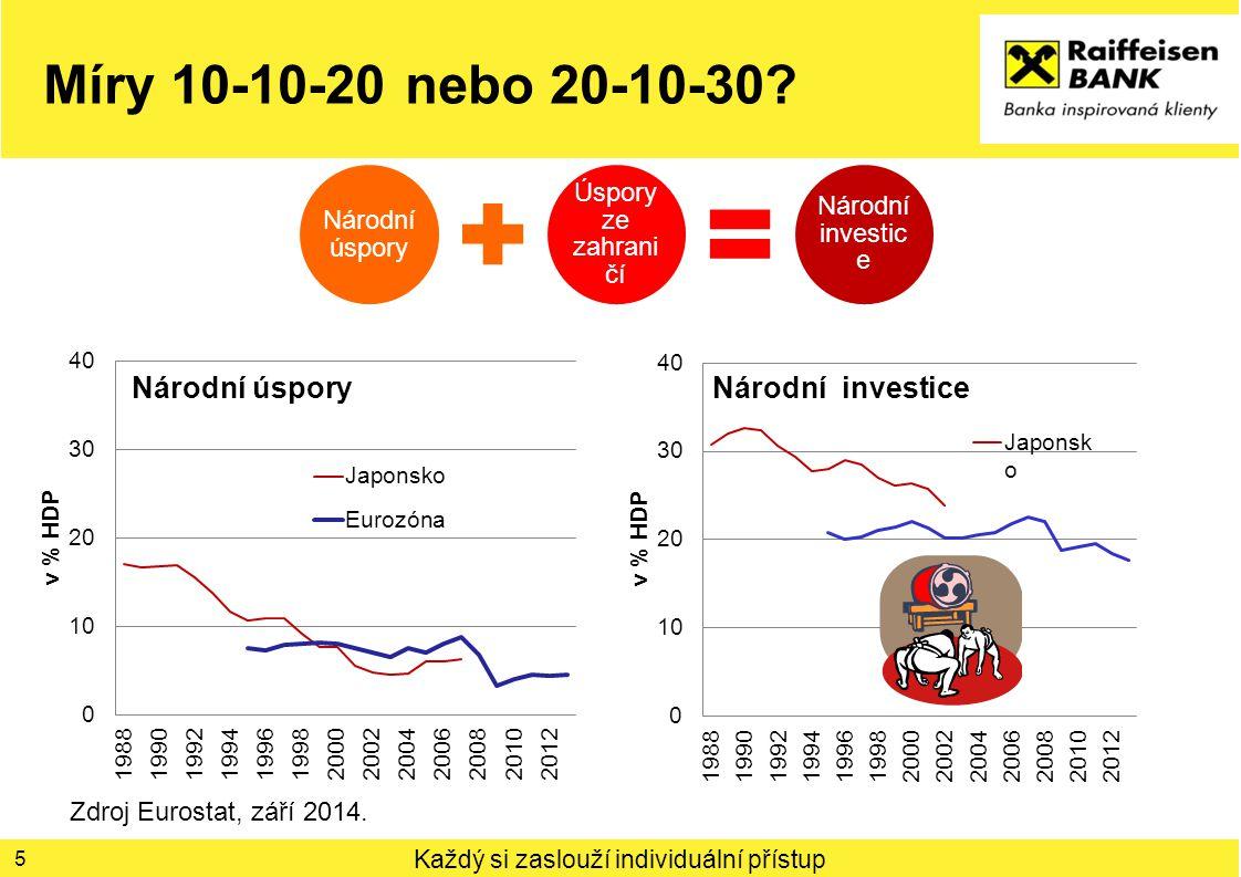 Míry 10-10-20 nebo 20-10-30 Národní úspory Úspory ze zahraničí