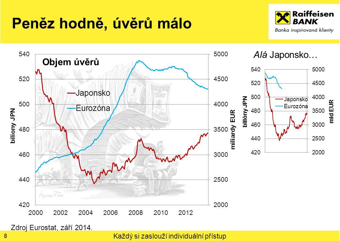 Peněz hodně, úvěrů málo Alá Japonsko… Objem úvěrů