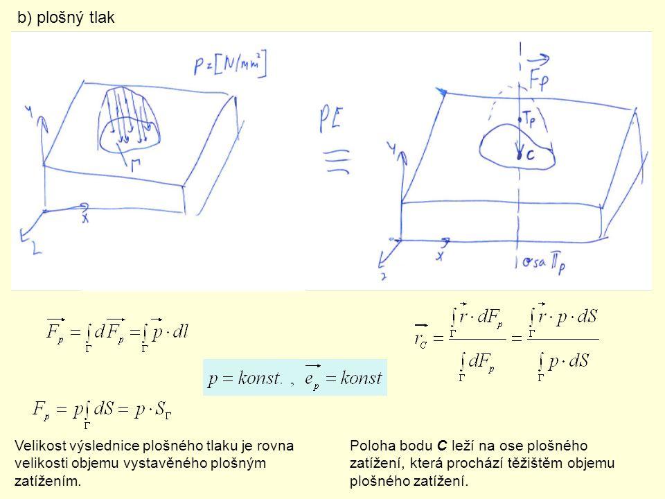 b) plošný tlak Velikost výslednice plošného tlaku je rovna velikosti objemu vystavěného plošným zatížením.