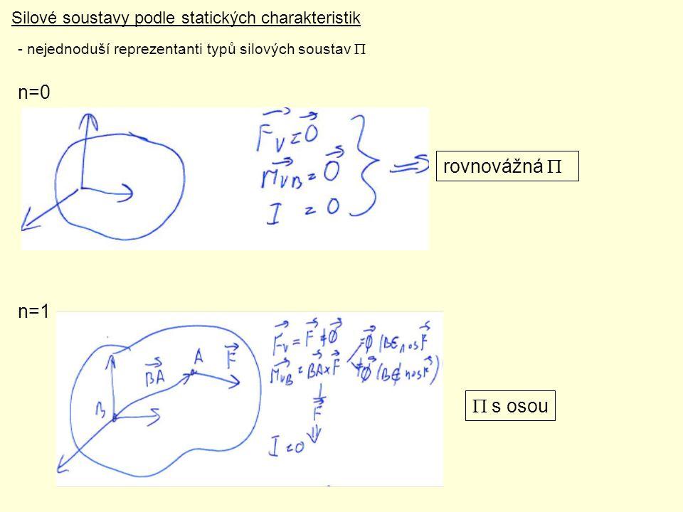 n=0 rovnovážná P n=1 P s osou