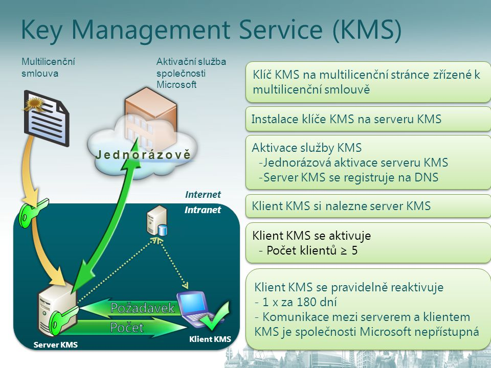 Key Management Service (KMS)