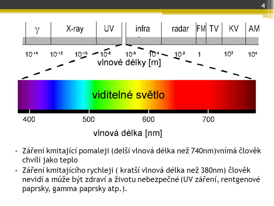 Záření kmitající pomaleji (delší vlnová délka než 740nm)vnímá člověk chvíli jako teplo