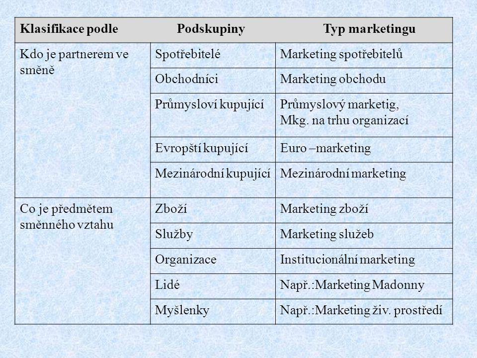 Klasifikace podle Podskupiny Typ marketingu