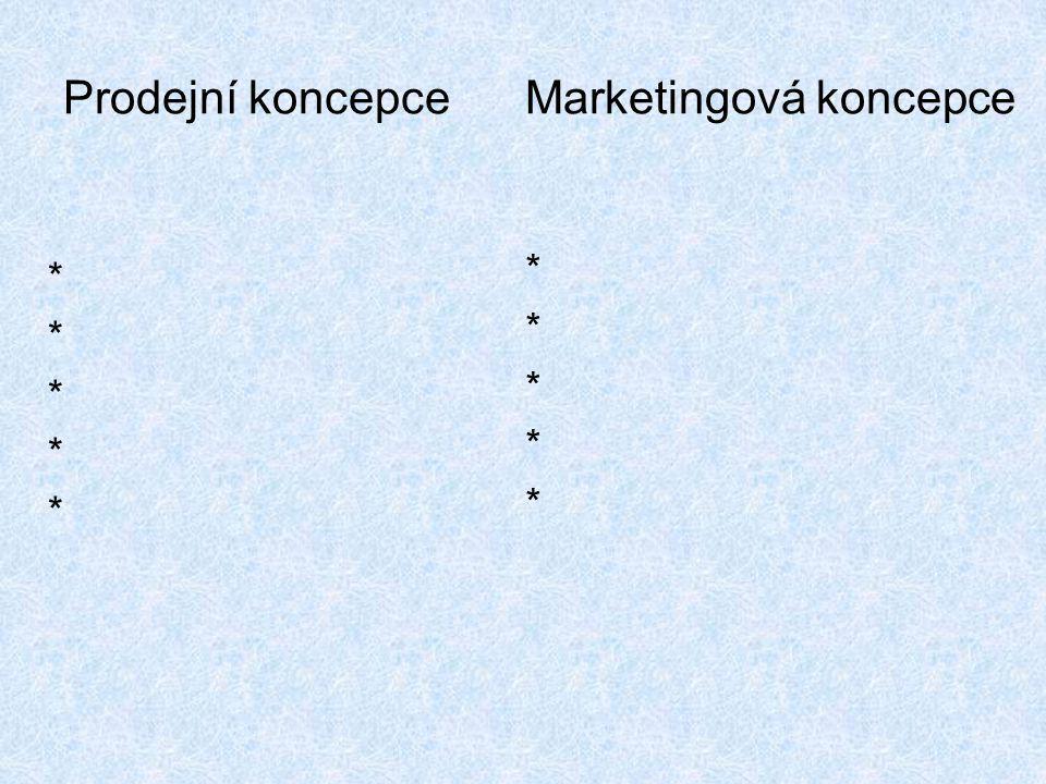 Prodejní koncepce Marketingová koncepce