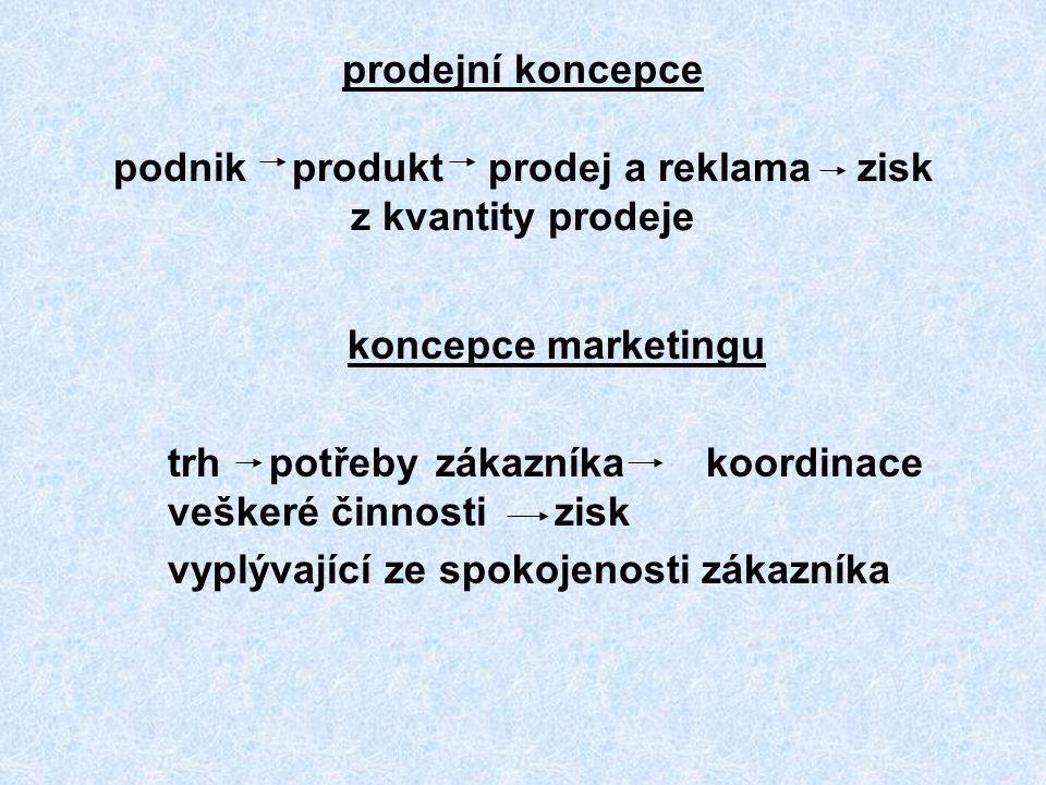 prodejní koncepce podnik produkt prodej a reklama zisk z kvantity prodeje
