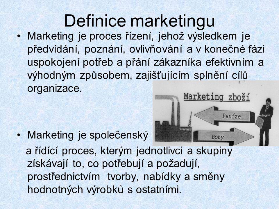 Definice marketingu