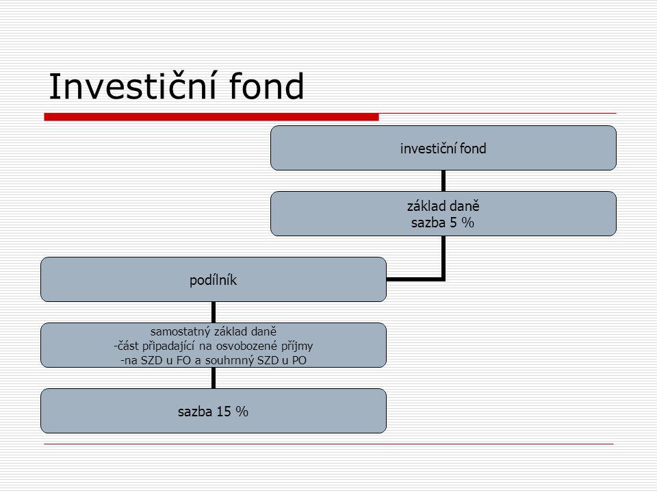 Investiční fond