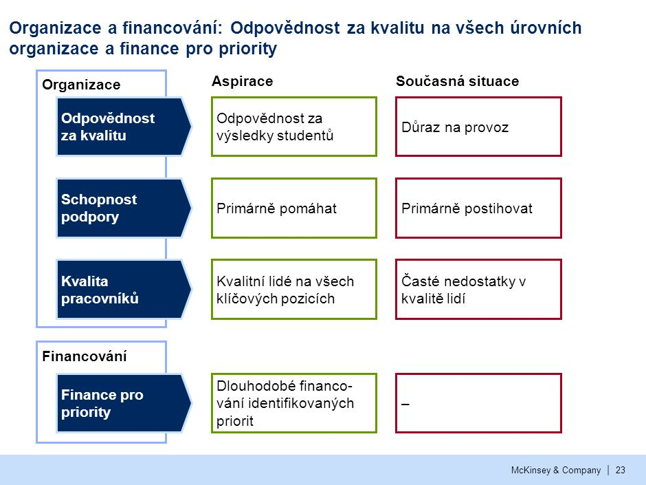Klesající výsledky českého základního a středního školství: fakta a řešení