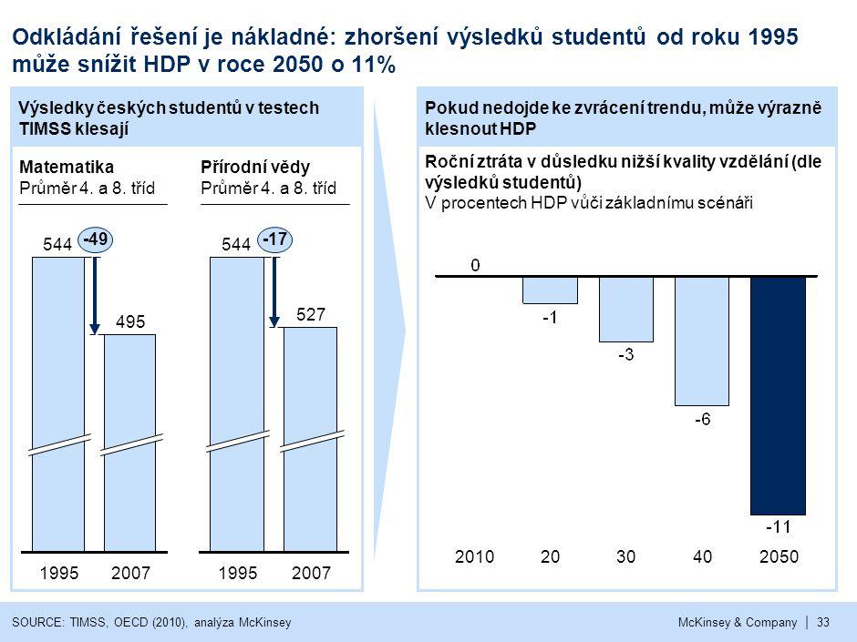 Navýšení finančních prostředků negarantuje zlepšení výsledků studentů (1/2)