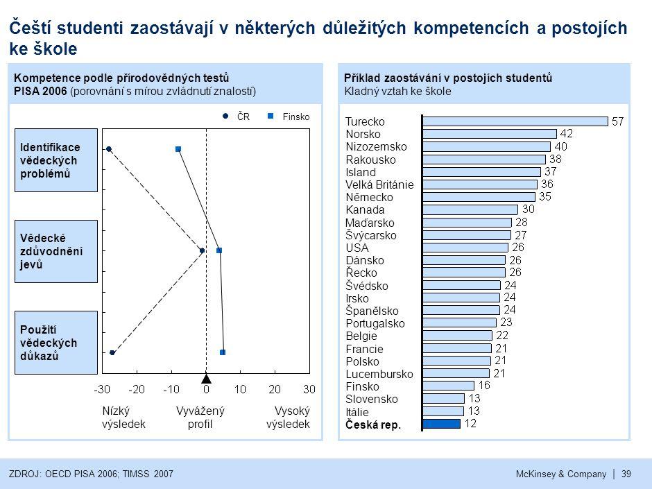 Výsledky českých studentů výrazně klesají